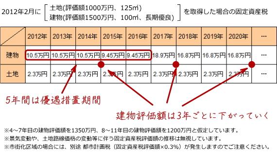 固定資産税・表2